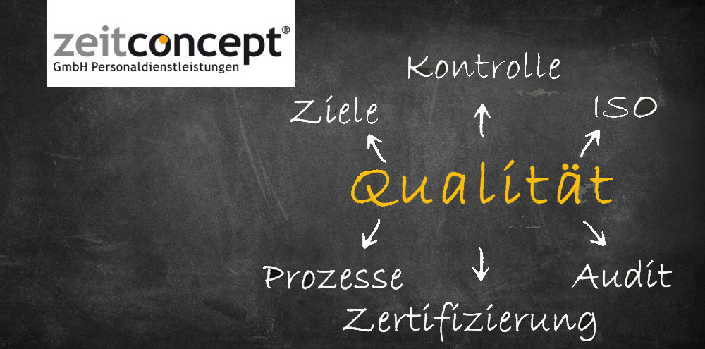 Qualität  - Management Mind-Map